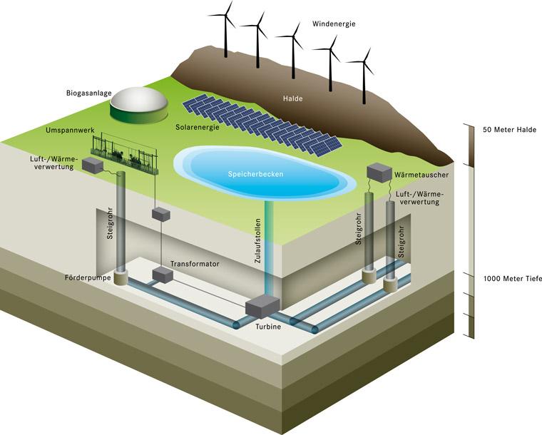 Erklärungsmodell aus Kohlegrube wird Wasserkraftwerk