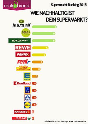 Supermarkt Ranking