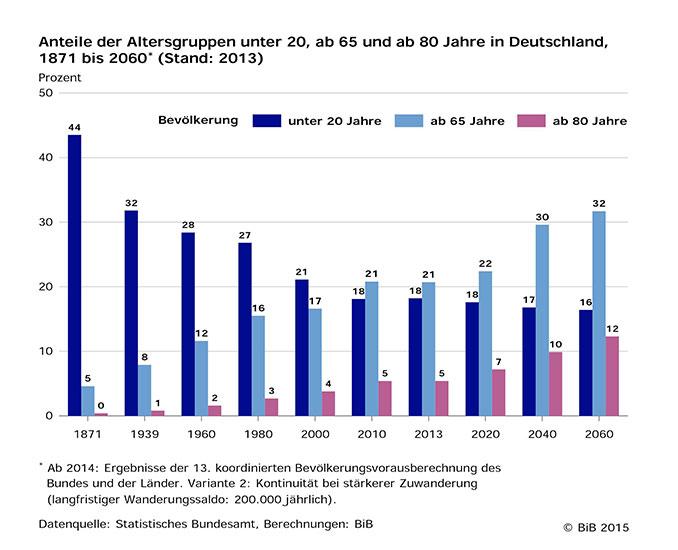 Statistik Altersgruppen