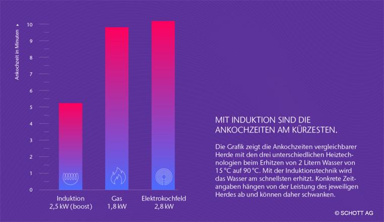 Induktion ermöglicht deutlich kürzere Ankochzeiten als die beiden anderen Heiztechnologien