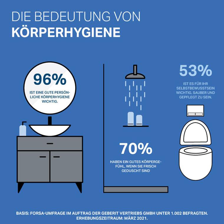 Die Bedeutung von Körperhygiene