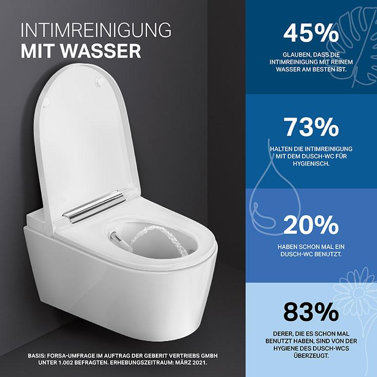 Intimreinigung mit Wasser