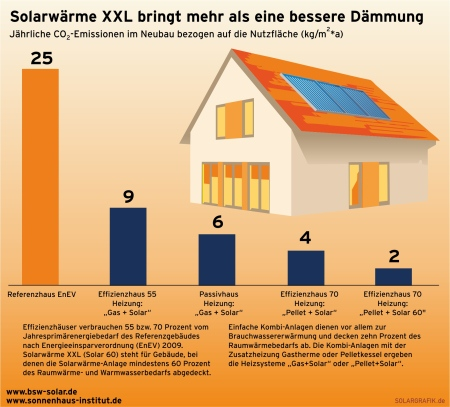 Neues KfW Förderprogramm für Solarthermie: Mehr als mit Wärmedämmung sparen