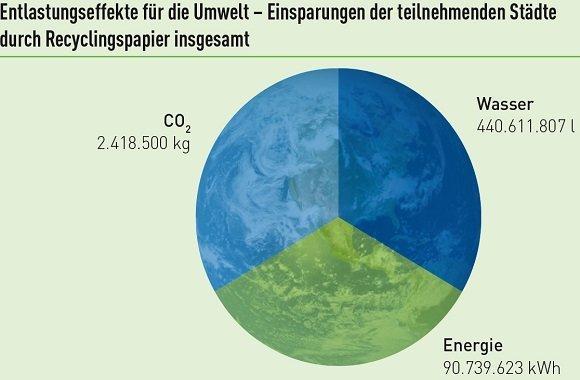 Papieratlas 2013: Recyclingpapier in Deutschland