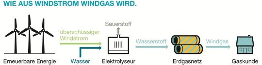 windgas von greenpeace energy wind und sonnen energie speicherbar. Black Bedroom Furniture Sets. Home Design Ideas