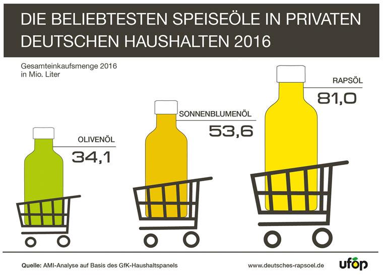 Die beliebtesten Speiseöle in deutschen Haushalten