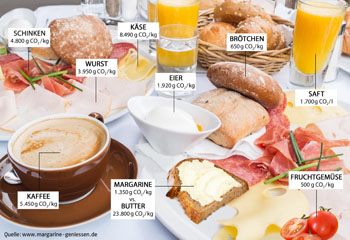 Pflanzliche Produkte schnitten besser ab als tierische Produkte © www.magarine-geniessen.de