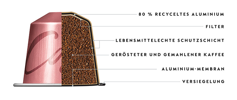 Kaffeekapseln aus recyceltem Aluminium