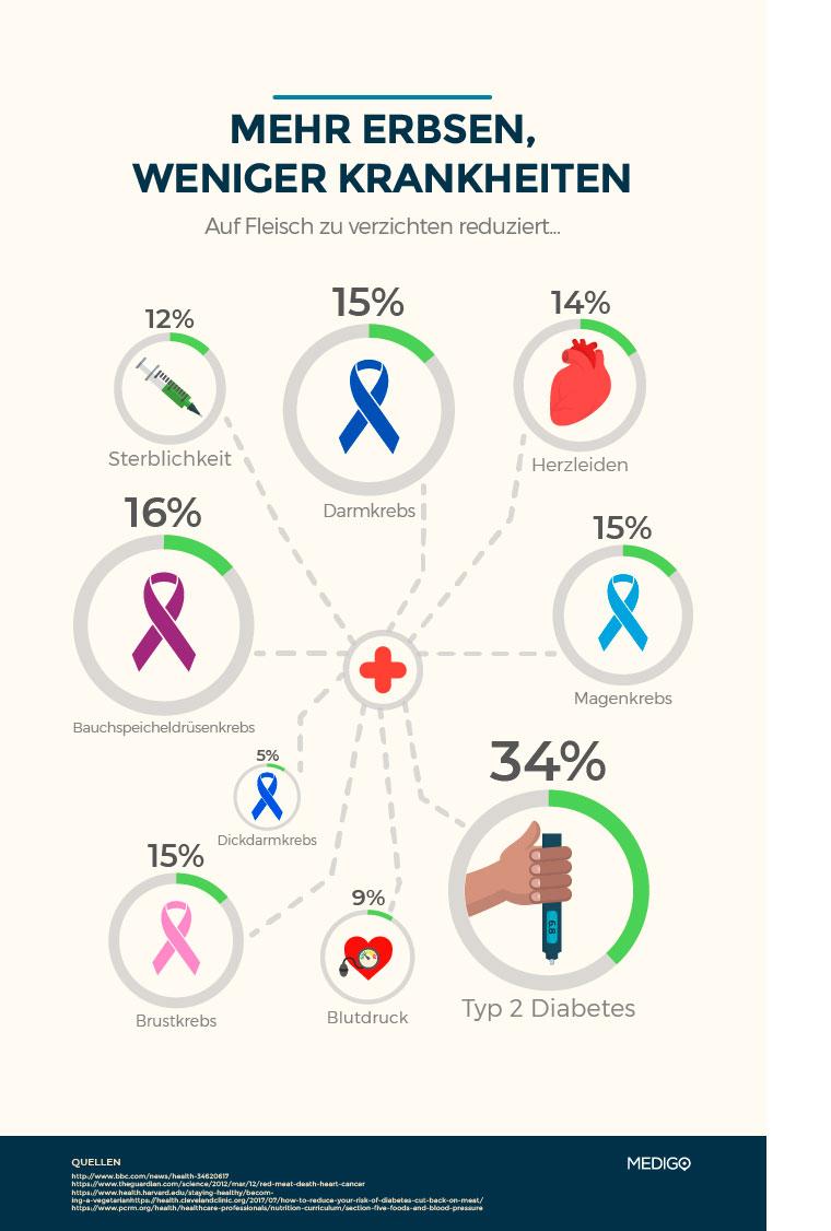 Mehr Erbsen weniger Krankheiten