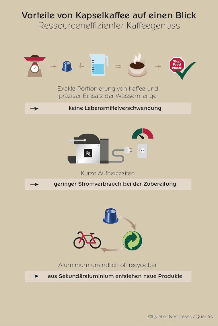 Vorteile von Kapselkaffee