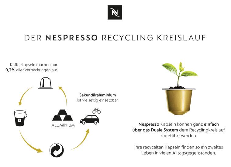 Das zweite Leben gebrauchter Kaffeekapseln