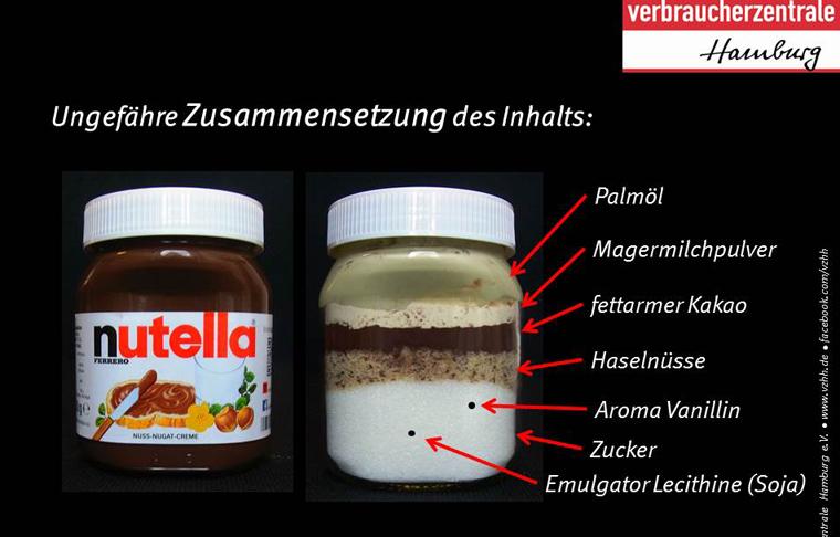 Nutella aus Milch und Haselnüssen? Tatsächlich aber ist Zucker die Hauptzutat, gefolgt von Palmöl.