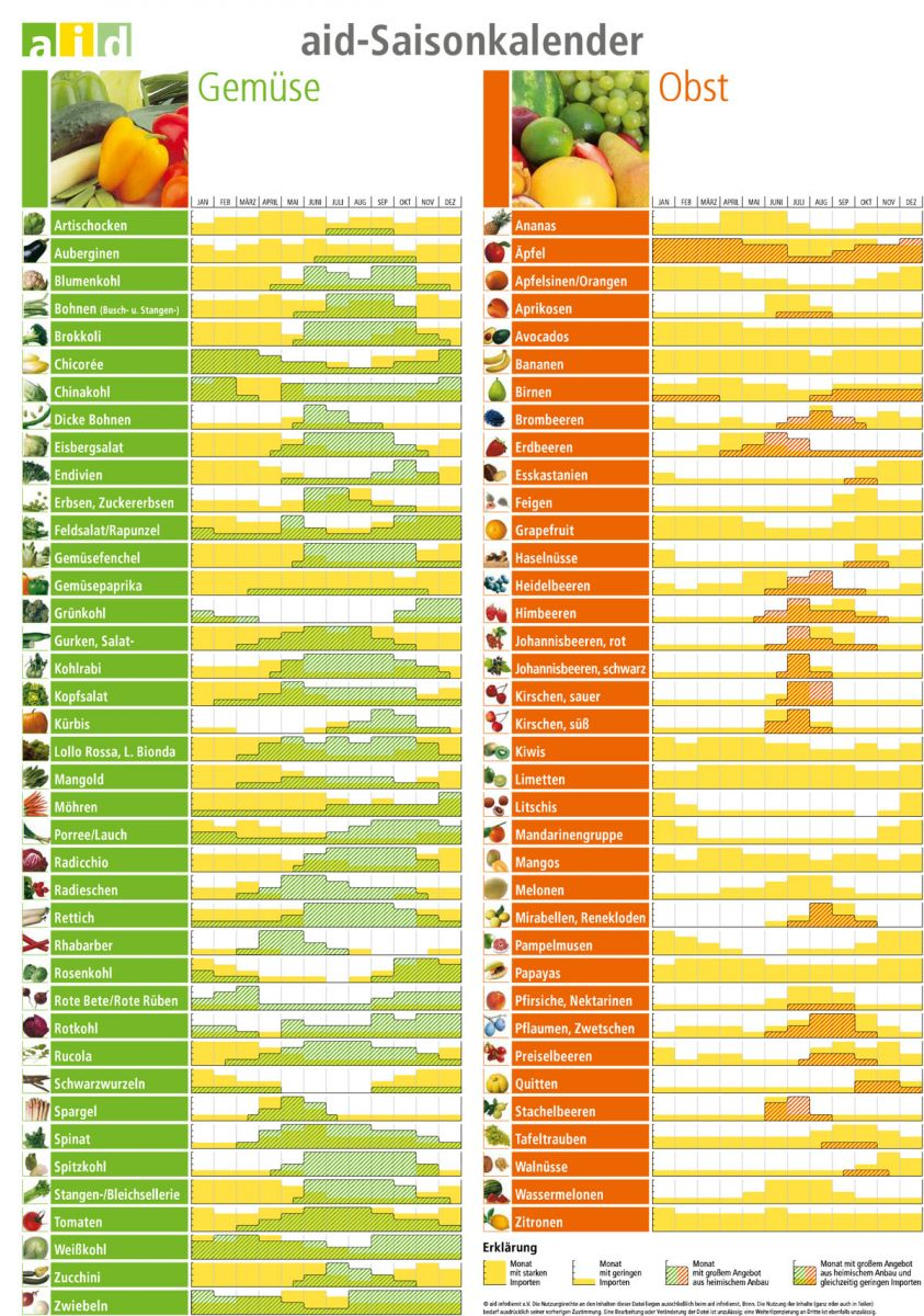 19+ Rezept backofen Saisonales gemüse kalender Fotografie