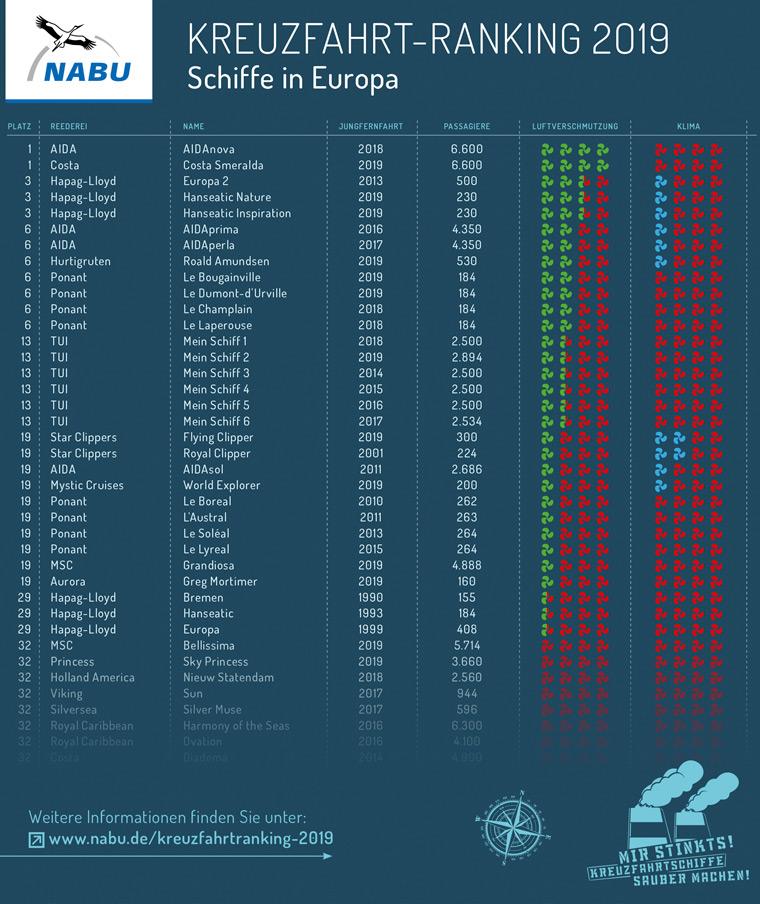 Kreuzfahrt-Ranking 2019