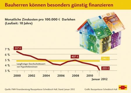Baufinanzierung, Niedrigzins und die typischen Fehler bei Immobilienkauf