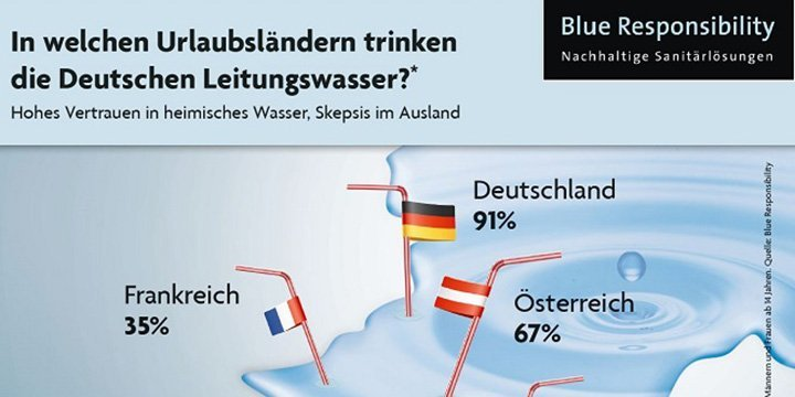 Trinkwasserstudie zeigt: Deutsche vertrauen im Urlaub ausländischem Leitungswasser nicht