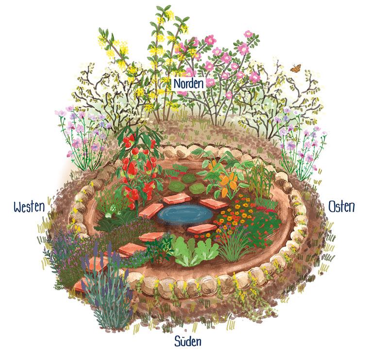 Ein Kraterbeet bietet Schutz für Gemüse und Pflanzen