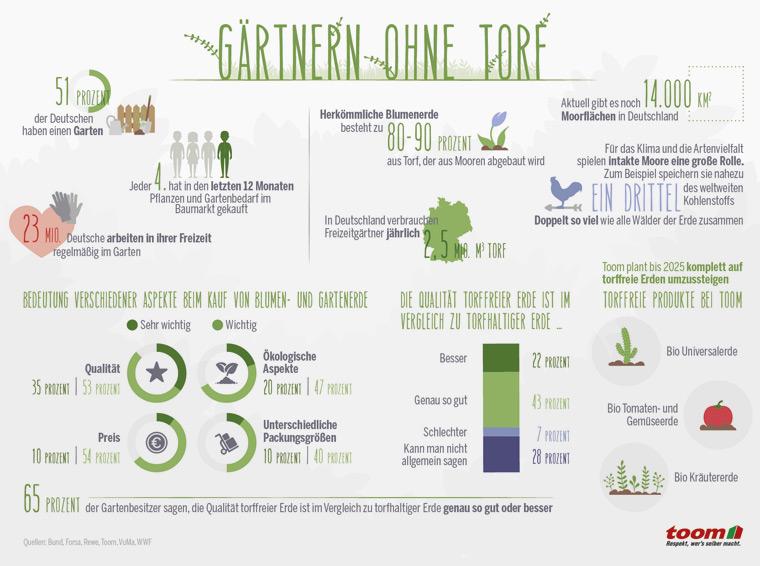 Torffreie Erde ist eine sinnvolle Alternative zu herkömmlicher Gartenerde