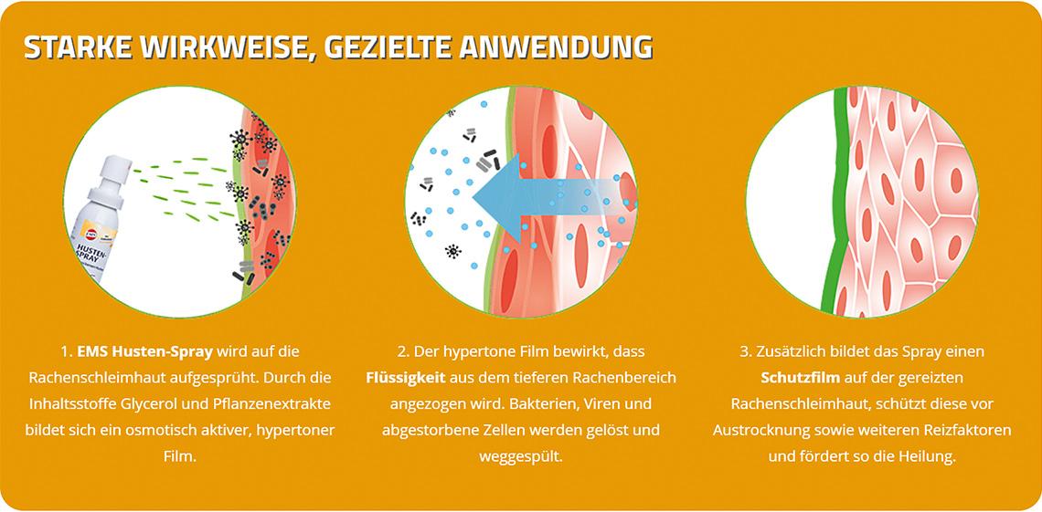 Das Wirkprinzip des EMS Husten-Spray