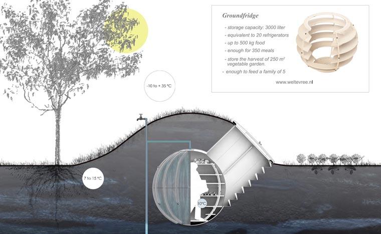 erdkeller oder auch naturkuehlschrank einen erdkuehlschrank ohne strom. Black Bedroom Furniture Sets. Home Design Ideas