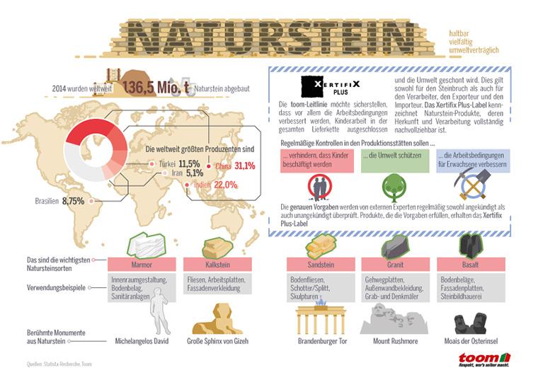 toom macht die Produktion und den Handel mit Natursteinen transparent.