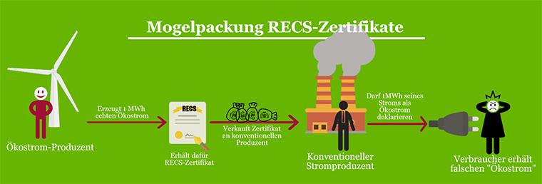 RECS-Zertifikat