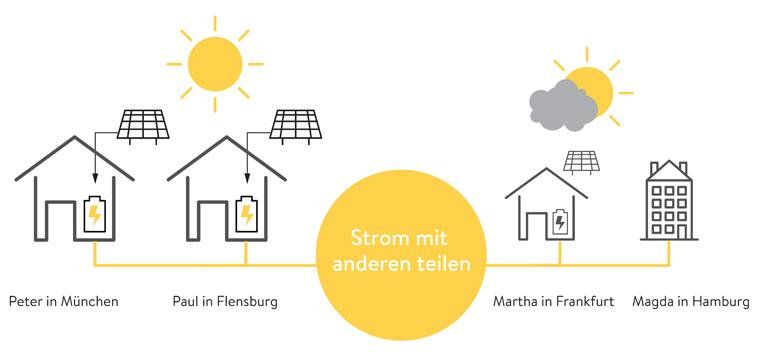 Intelligente sonnenBatterie — LUXHAUS und sonnen GmbH schnüren Energiebündel