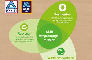 ALDI macht Schluss mit Plastik