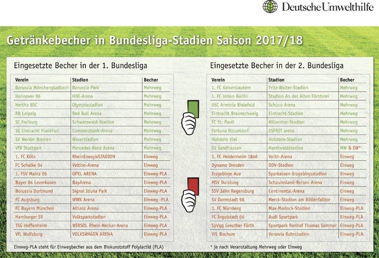 Getränkebecher in der Fußball-Bundesliga