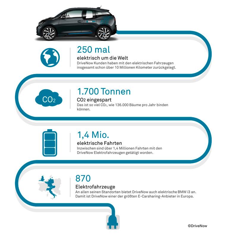 Elektro wird auch bei Carsharing immer beliebter