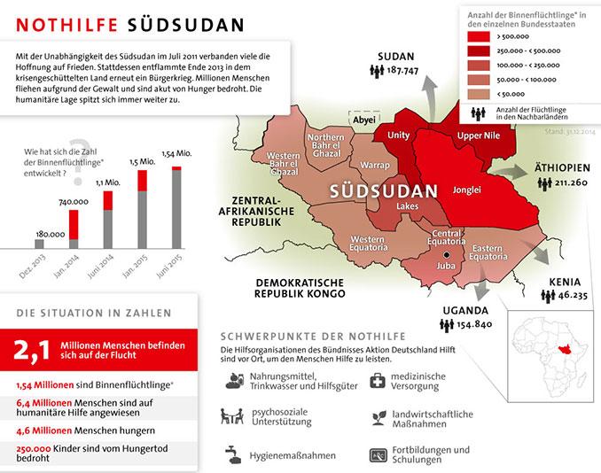 Grafik der Situation im Südsudan