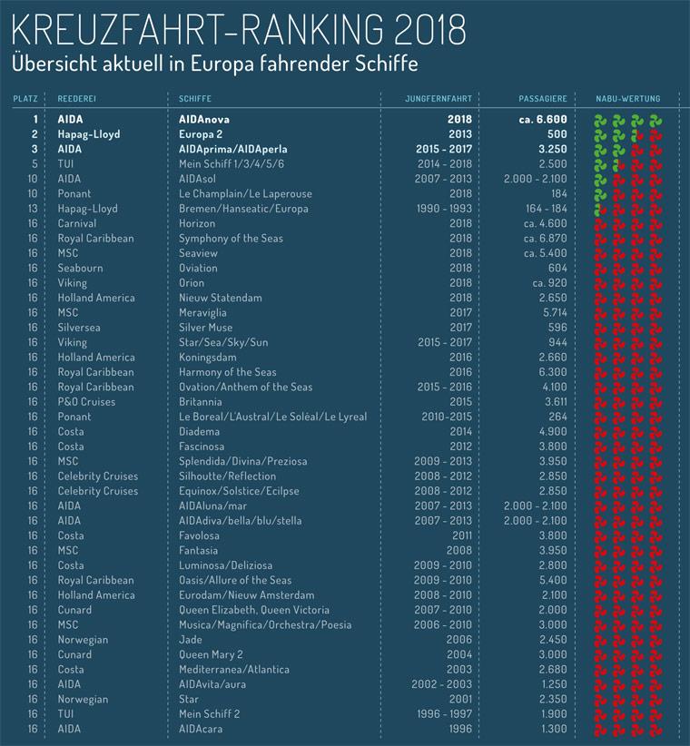 Kreuzfahrt-Ranking 2018