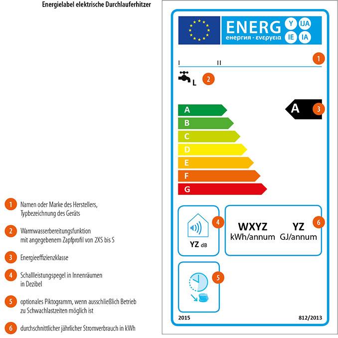 Beispiel Energielabel