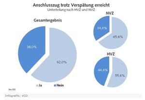 VCD_Bahntest
