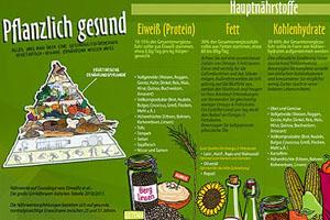vebu vegetarisch pflanzliche ernaehrung poster fuer die kueche. Black Bedroom Furniture Sets. Home Design Ideas