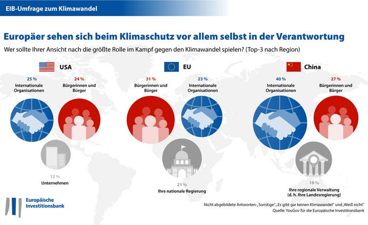 Deutsche zeigen Engagement im Kampf gegen den Klimawandel