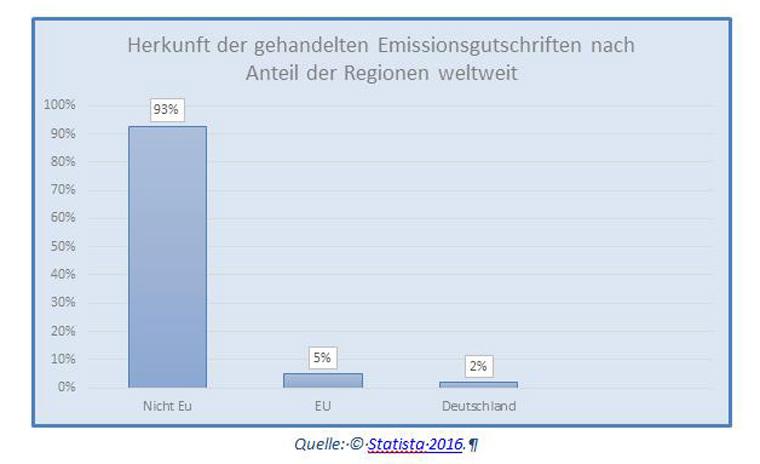 Die womöglich gewichtigere Ursache liegt aber wohl im aktuellen Preisverfall von Klimazertifikaten im europäischen Emissionshandel