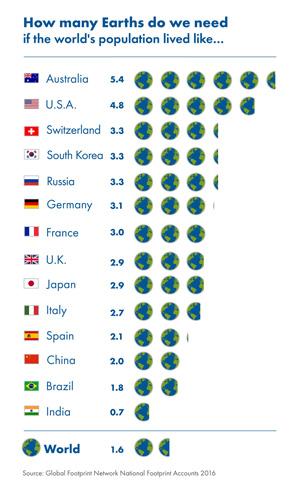 Nicht alle Länder tragen in gleichem Maße zum enormen Ressourcenverbrauch der Welt bei
