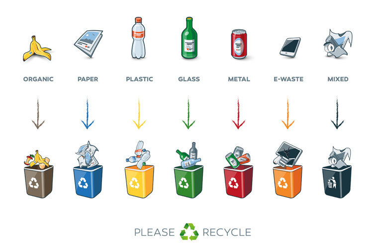 Modernes Recycling- ebenso trendy wie effektiv