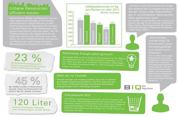 Ausgezeichnete Orte im Land der Ideen: Lösungen & Ideen zu Müllvermeidung & Recycling