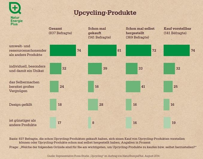 © Repräsentative Forsa-Studie ?Upcycling? im Auftrag von NaturEnergiePlus, August 2014