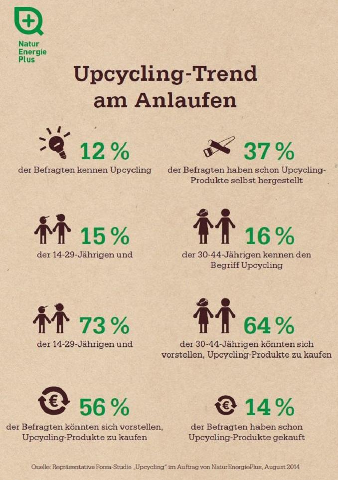 Upcyling Im Trend Deutschland Forsa Umfrage Von