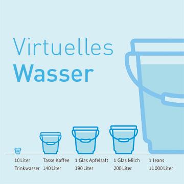 Warum verbrauchst du 4000 Liter Wasser am Tag?