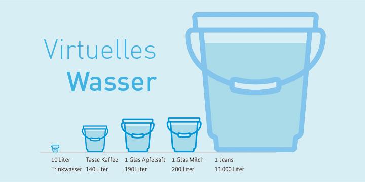 Virtuelles Wasser einsparen - So schonen wir unsere Wasserressourcen