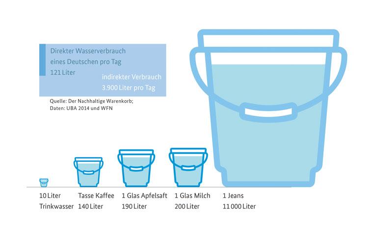 So schonen wir unsere Wasserressourcen
