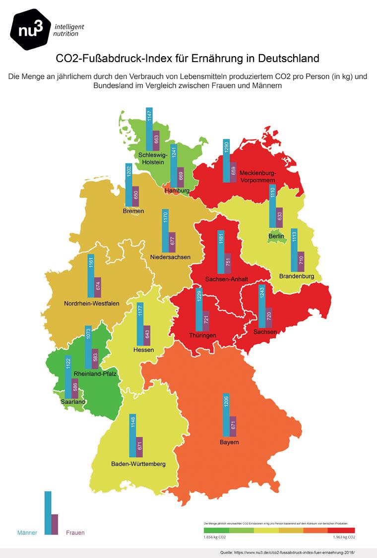 Analyse: Die höchsten CO2-Emissionen in Deutschland nach tierischen und nicht-tierischen Lebensmitteln