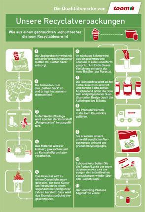 Der Recyclat-Kreislauf - Für die korrekte Darstellung benötigen Sie einen PDF-Reader