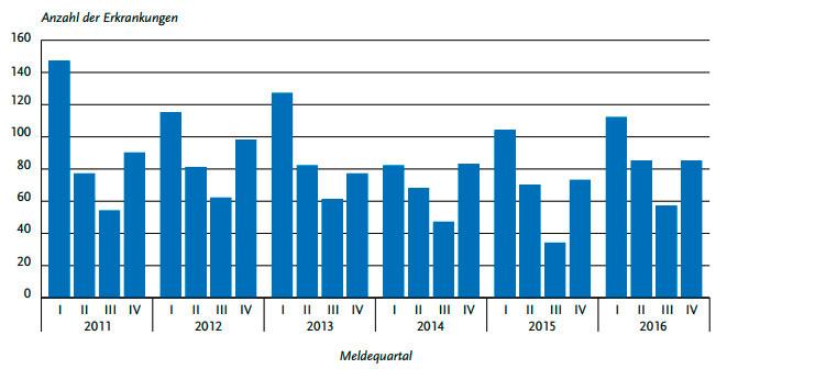 Übermittelte Meningokokken-Erkrankungen nach Meldequartal, Deutschland, 2011 bis 2016 (n=1.971)
