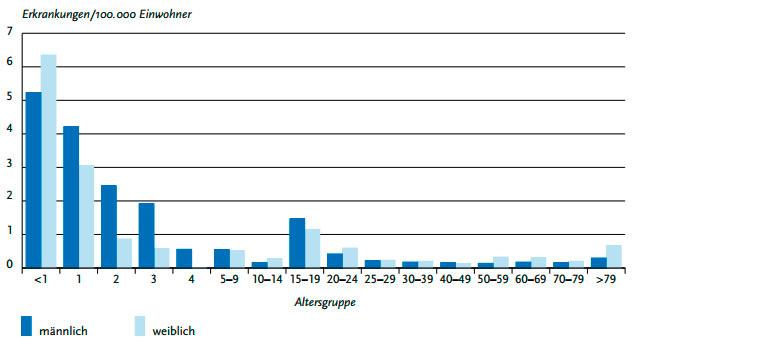 Übermittelte invasive Meningokokken-Infektionen pro 100.000 Einwohner nach Alter und Geschlecht, Deutschland, 2016 (n=338)