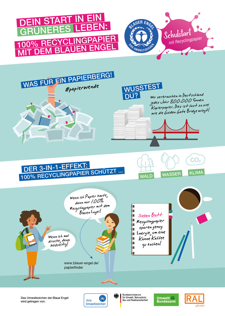 Infografik Recyclingpapier